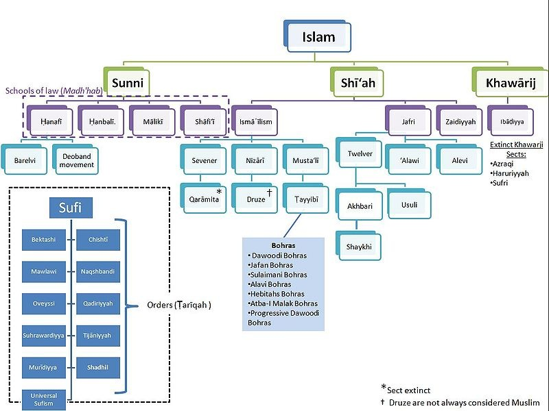 a comparison of the marriages in the christian and islam faith Though it was its vivid eschatology that gave islam its great initial appeal (as it did christianity and judaism), islam, like its sister religions, has become particularly weak in the field of eschatology: mohammed now turns out to be a prophet who does not prophesy.